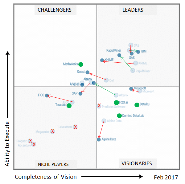 Gartner 2017 Magic Quadrant for Data Science Platforms – WISR.net